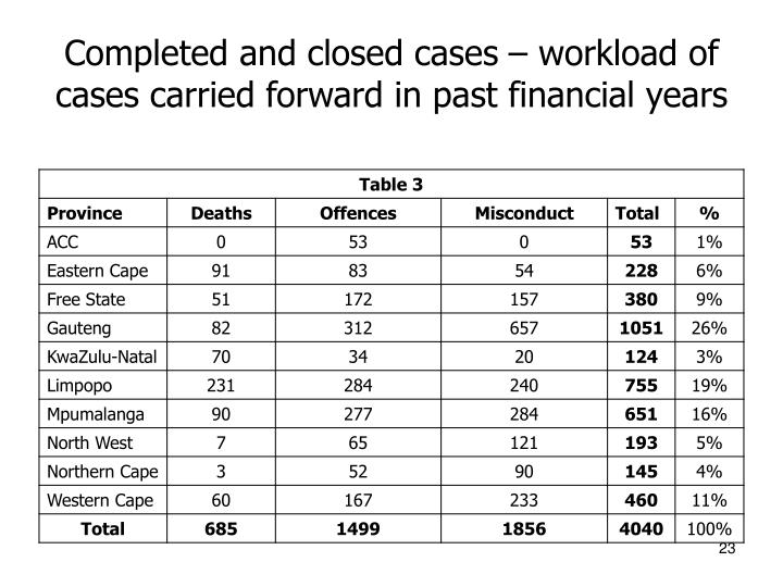 Completed and closed cases – workload of cases carried forward in past financial years
