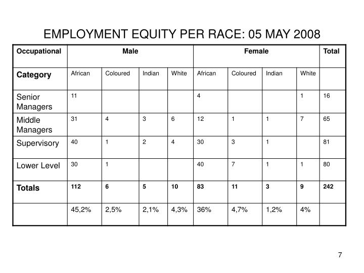EMPLOYMENT EQUITY PER RACE: 05 MAY 2008