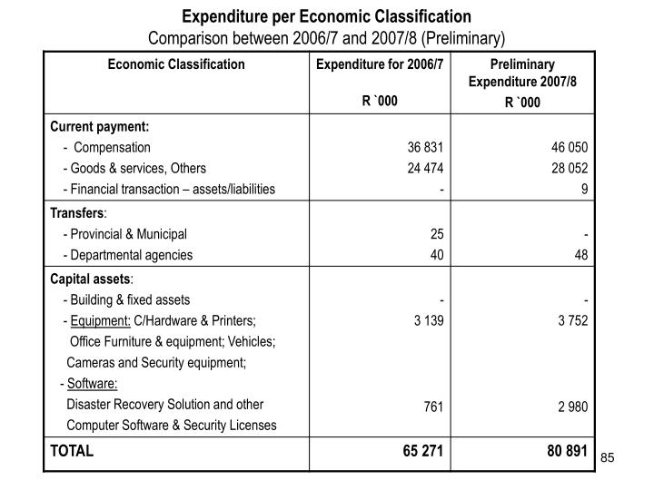Expenditure per Economic Classification