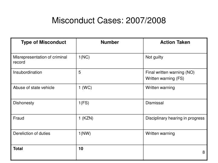 Misconduct Cases: 2007/2008
