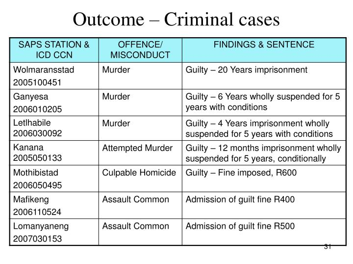 Outcome – Criminal cases