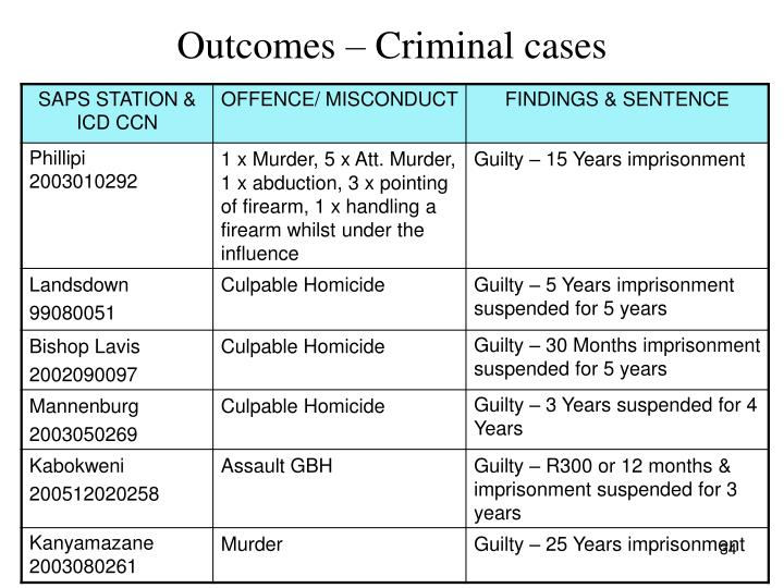 Outcomes – Criminal cases