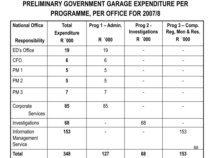 PRELIMINARY GOVERNMENT GARAGE EXPENDITURE PER PROGRAMME, PER OFFICE FOR 2007/8
