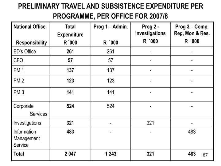 PRELIMINARY TRAVEL AND SUBSISTENCE EXPENDITURE PER PROGRAMME, PER OFFICE FOR 2007/8