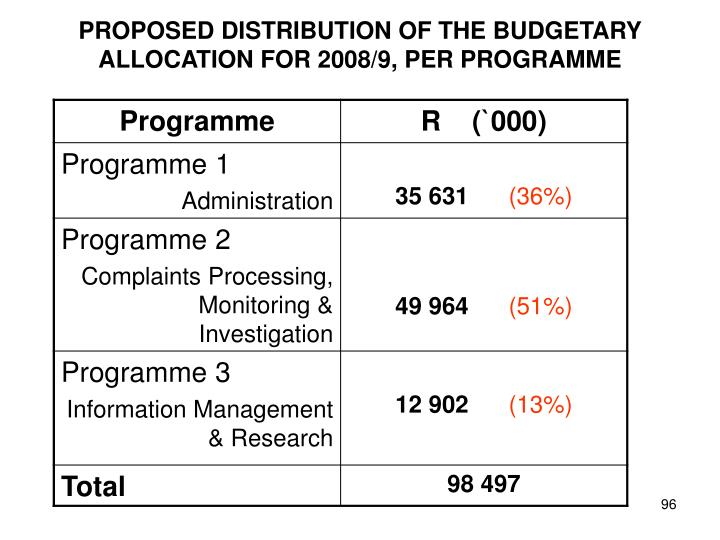 PROPOSED DISTRIBUTION OF THE BUDGETARY ALLOCATION FOR 2008/9, PER PROGRAMME