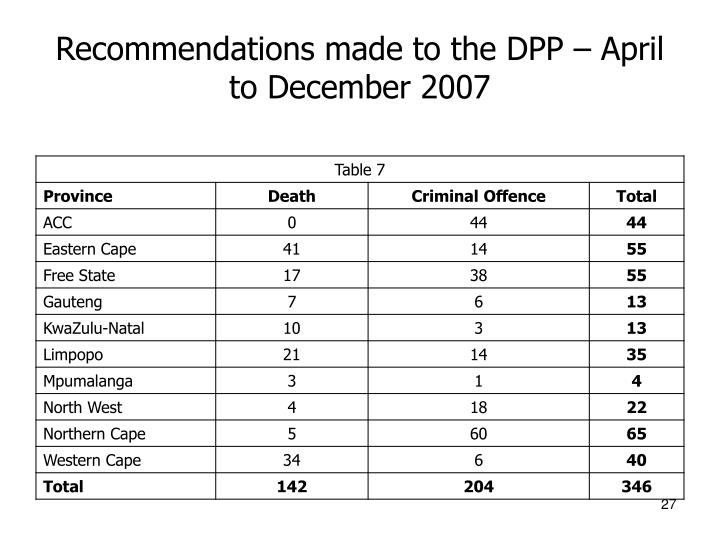 Recommendations made to the DPP – April to December 2007