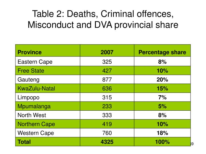 Table 2: Deaths, Criminal offences, Misconduct and DVA provincial share
