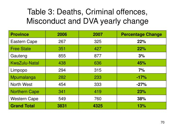 Table 3: Deaths, Criminal offences, Misconduct and DVA yearly change