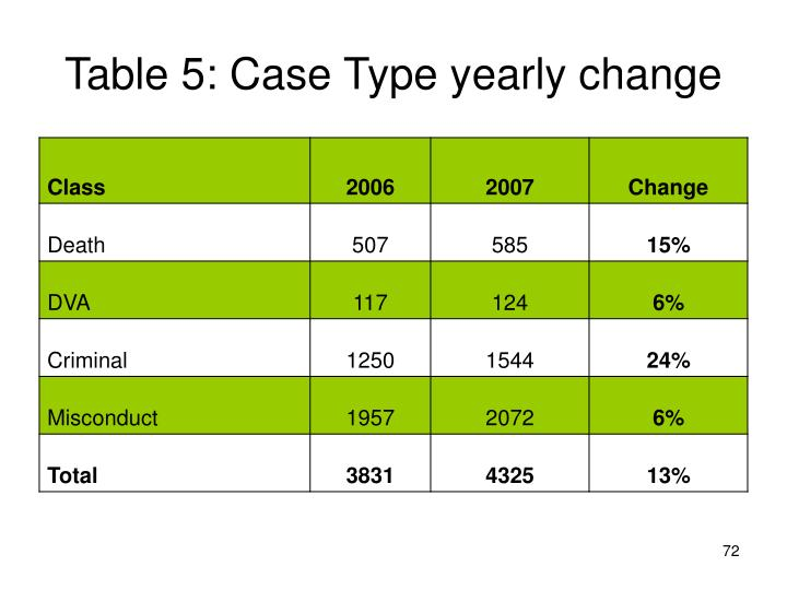 Table 5: Case Type yearly change