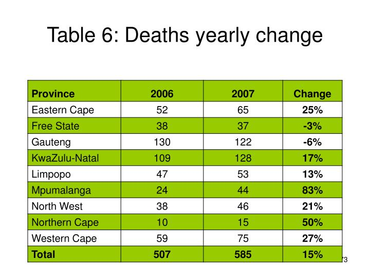 Table 6: Deaths yearly change