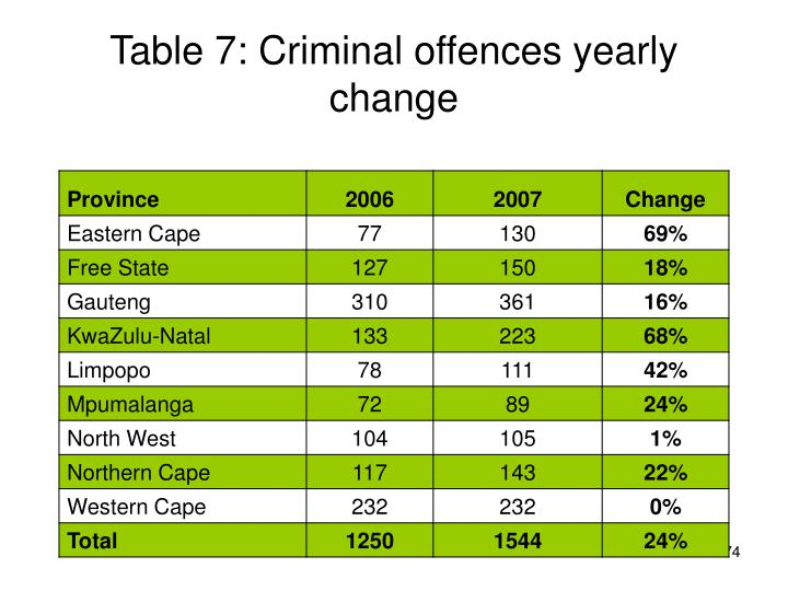 Table 7: Criminal offences yearly change