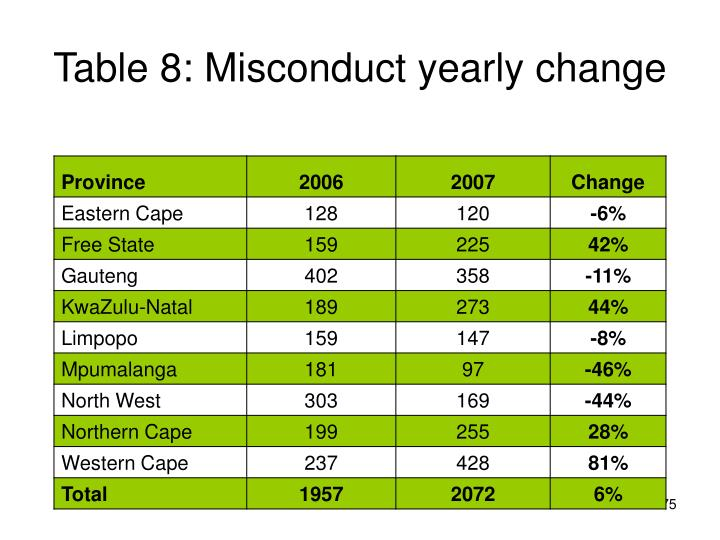 Table 8: Misconduct yearly change