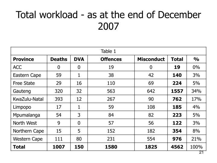 Total workload - as at the end of December 2007