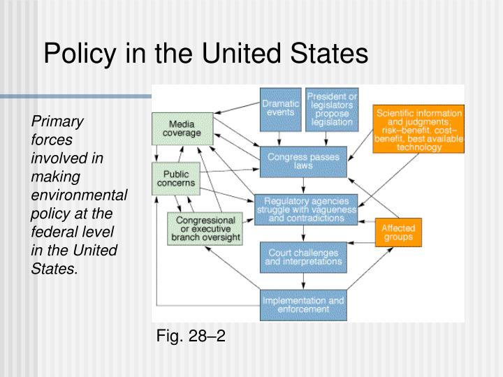 Policy in the United States