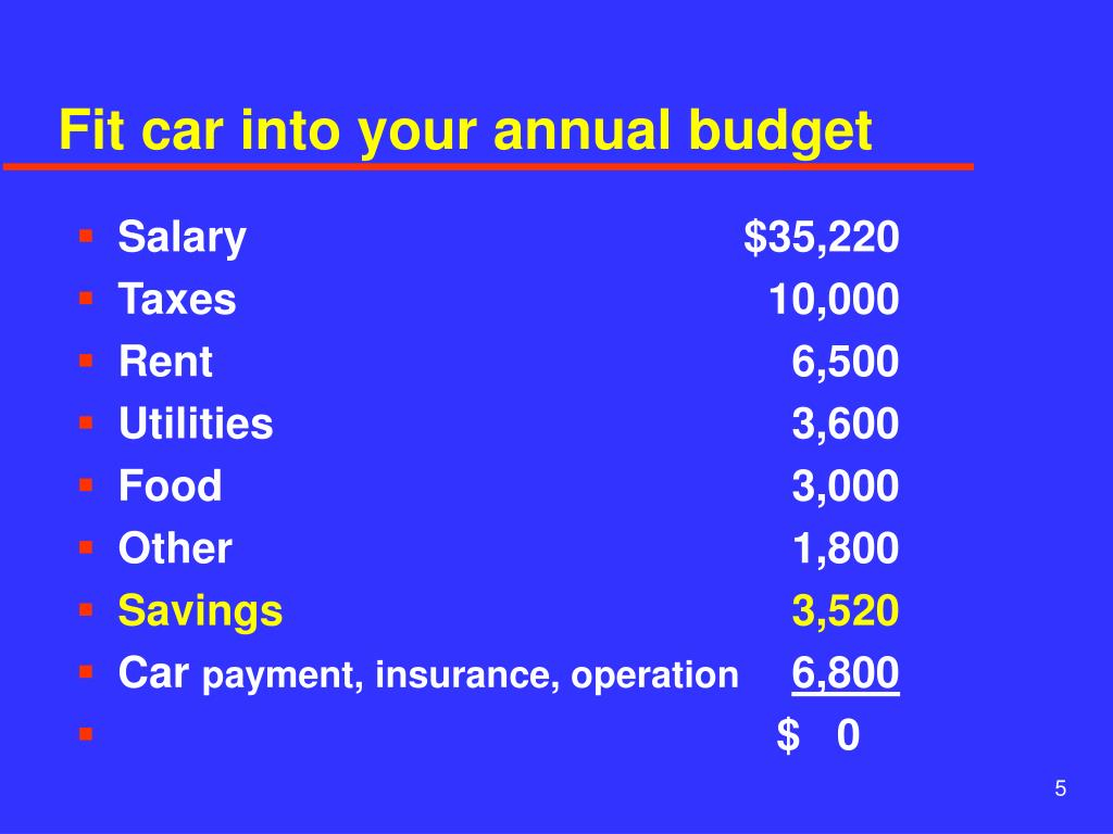 Fit car into your annual budget