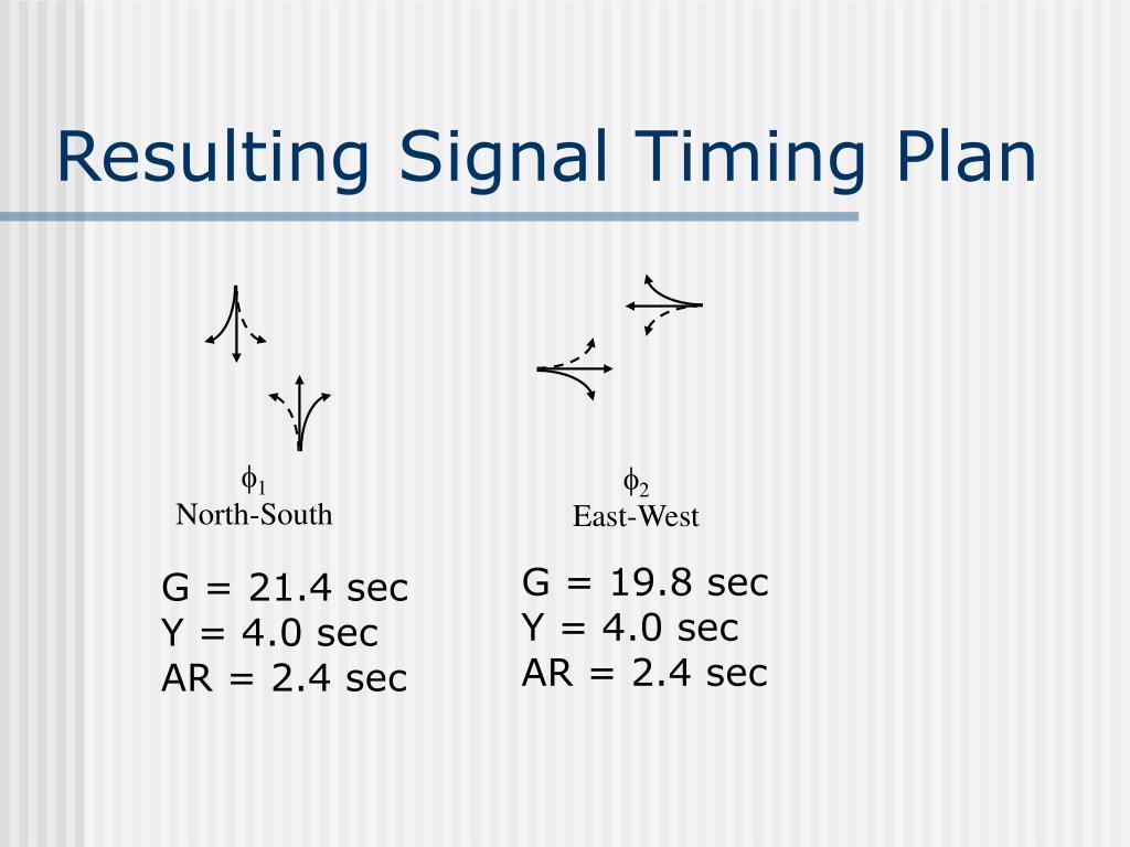 Resulting Signal Timing Plan