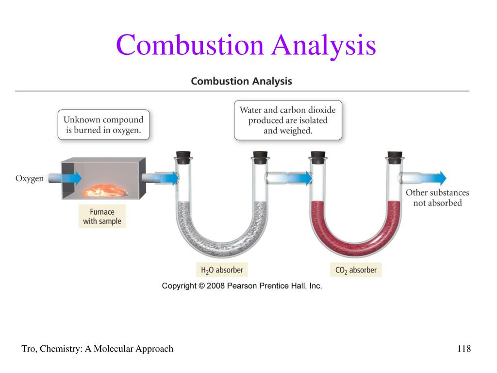 Combustion Analysis