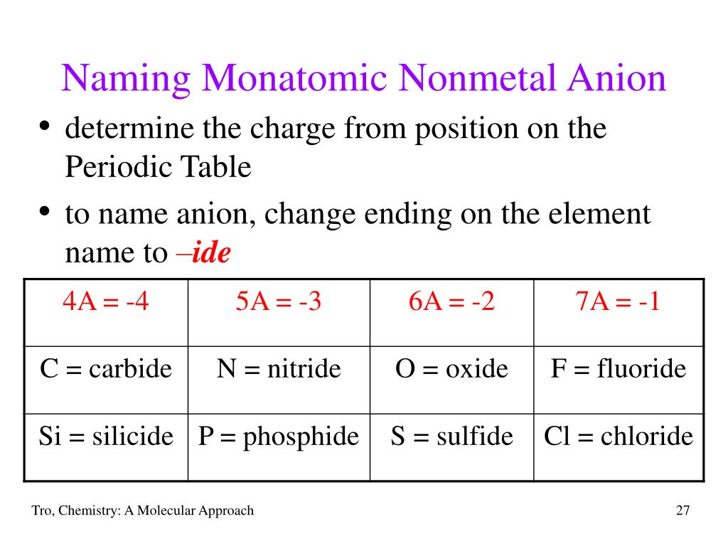 Naming Monatomic Nonmetal Anion