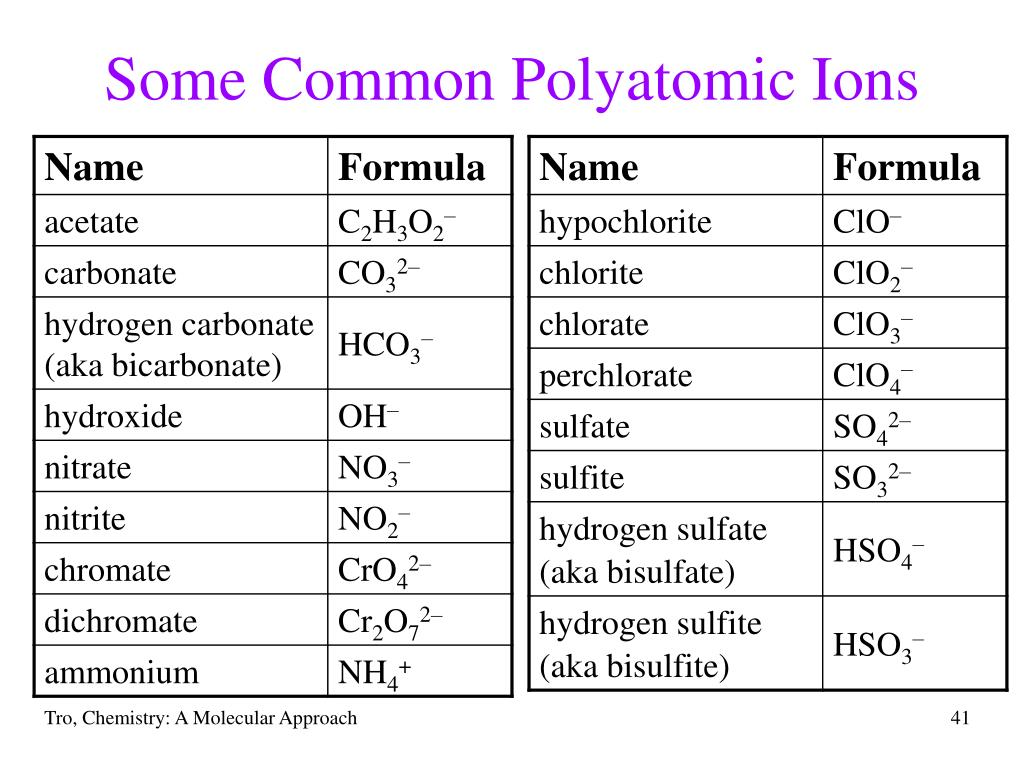 Some Common Polyatomic Ions