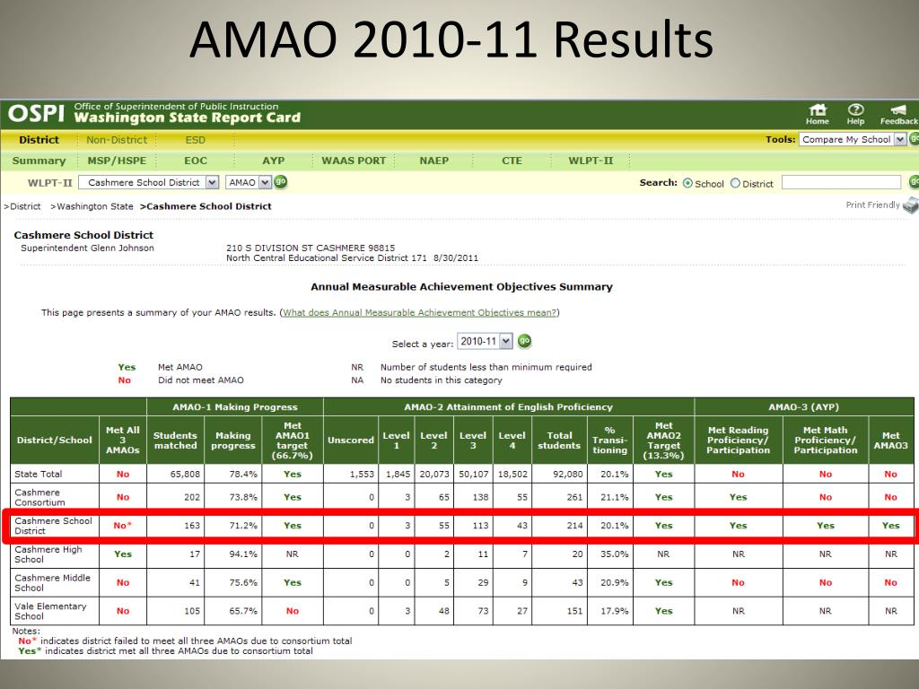 AMAO 2010-11 Results