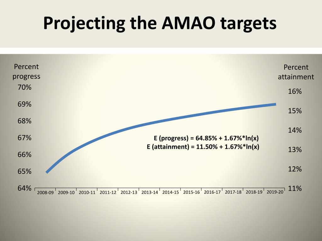 Projecting the AMAO targets