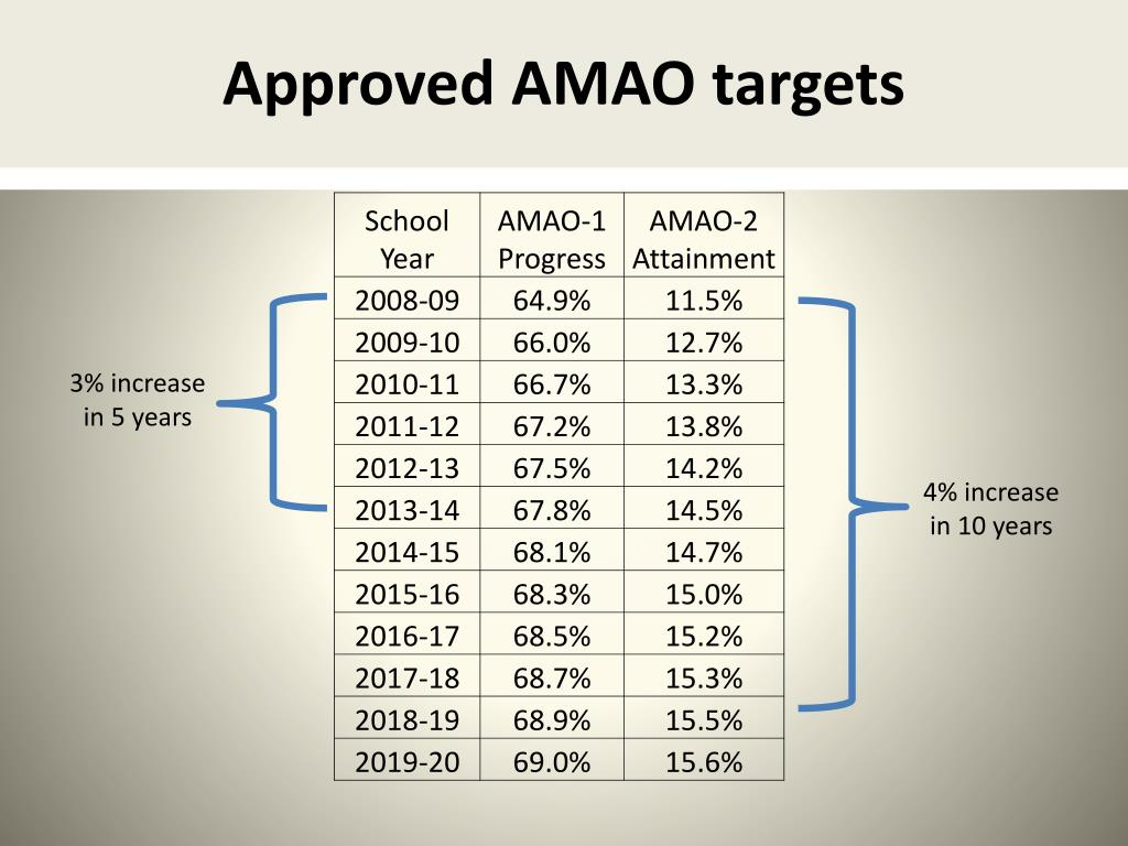 Approved AMAO targets