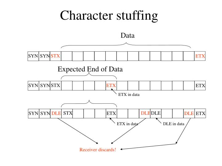 Character stuffing
