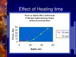 effect of heating time