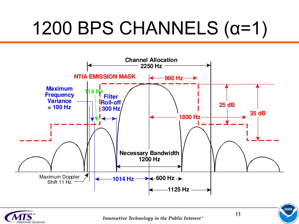 1200 BPS CHANNELS (α=1)