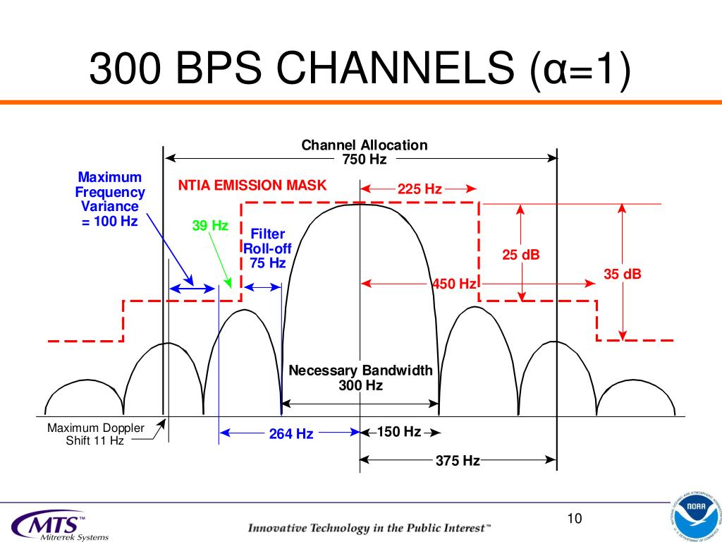 300 BPS CHANNELS (
