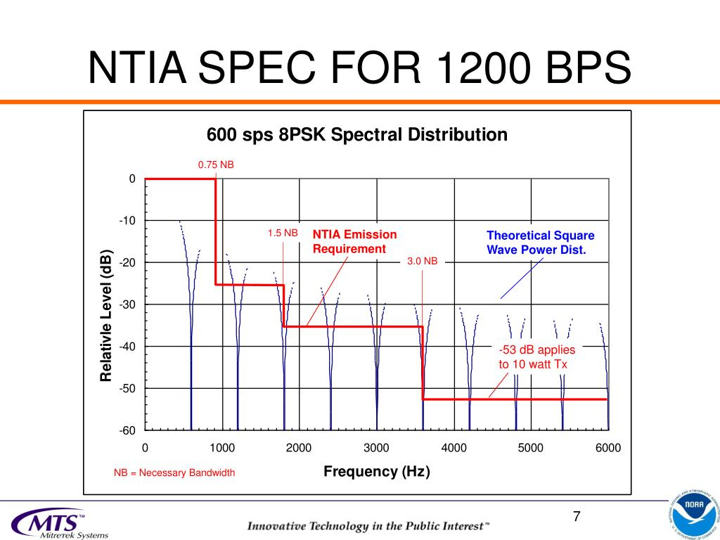 NTIA SPEC FOR 1200 BPS