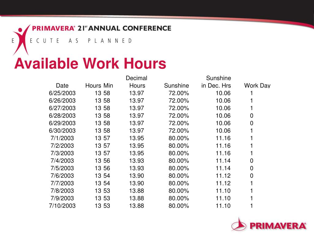 Available Work Hours
