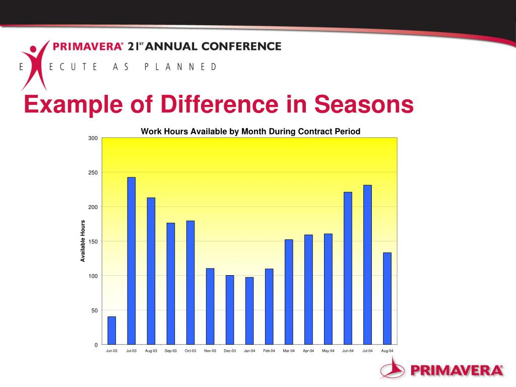 Example of Difference in Seasons