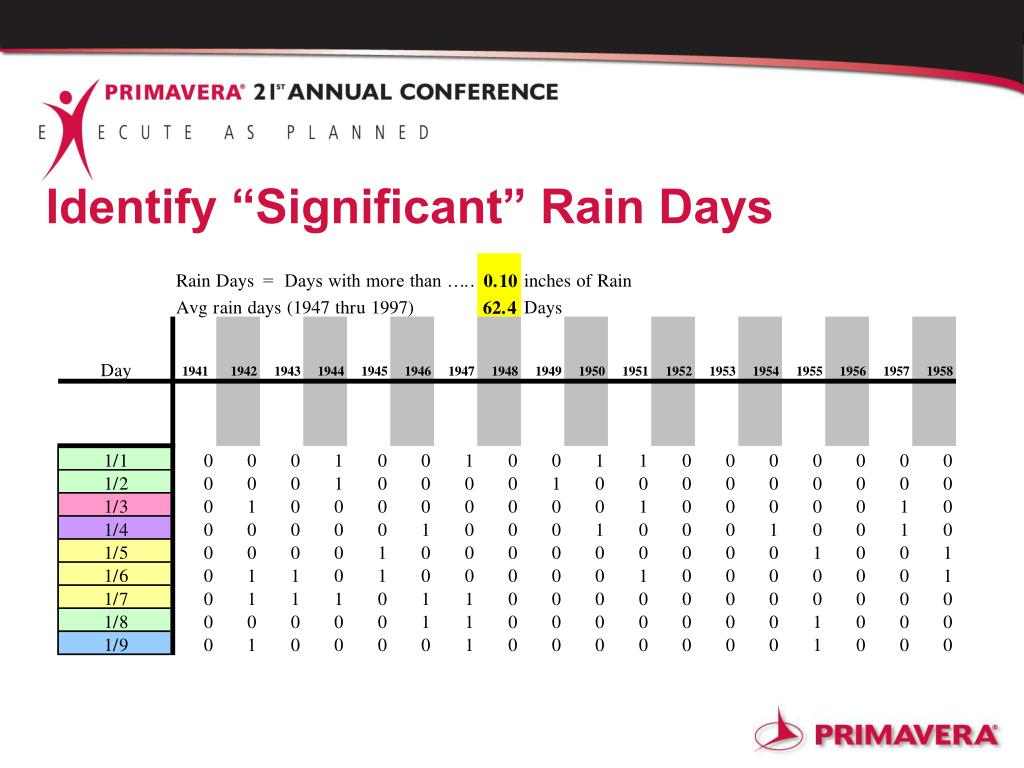 "Identify ""Significant"" Rain Days"