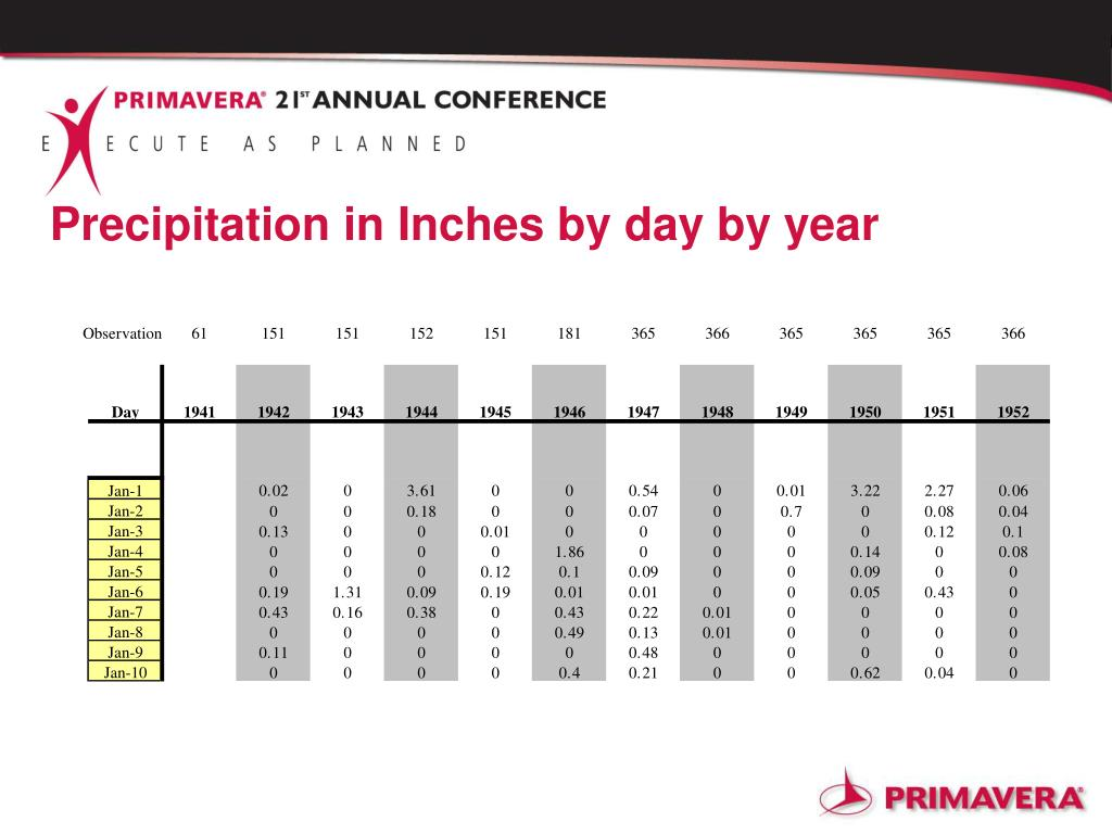 Precipitation in Inches by day by year
