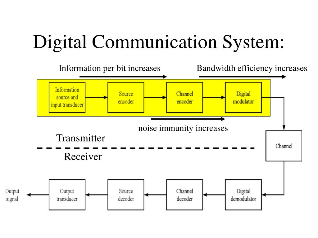 Digital Communication System: