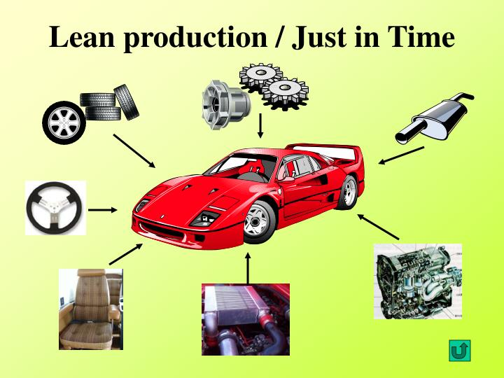 Lean production / Just in Time