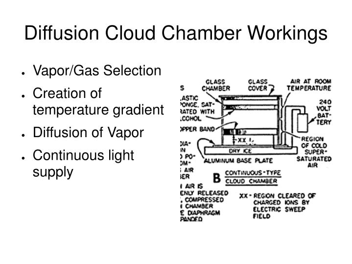 Diffusion Cloud Chamber Workings