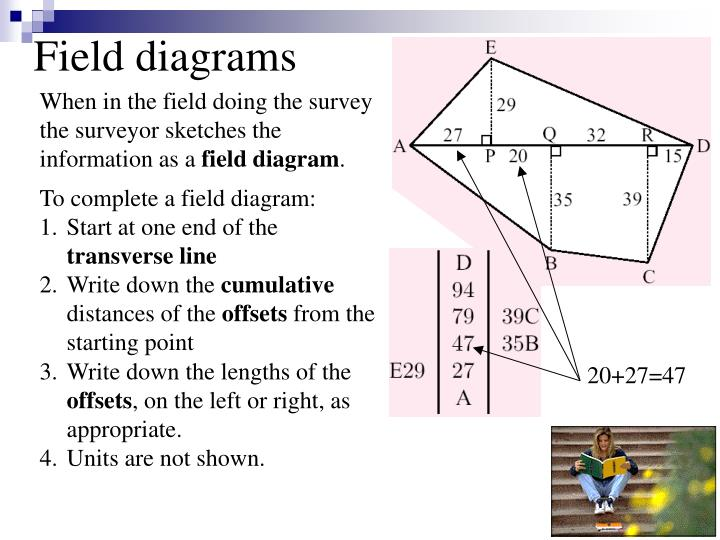 Field diagrams