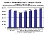 general revenue growth 5 major sources in millions over prior year