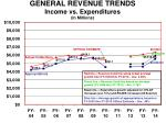 general revenue trends income vs expenditures in millions