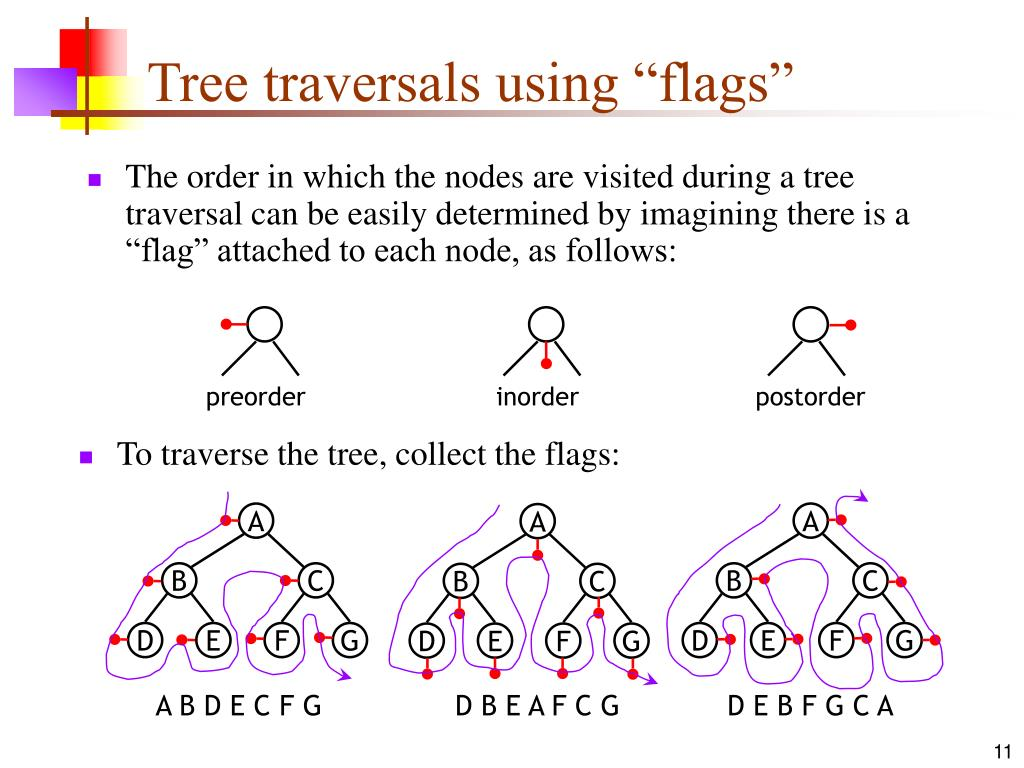"The order in which the nodes are visited during a tree traversal can be easily determined by imagining there is a ""flag"" attached to each node, as follows:"