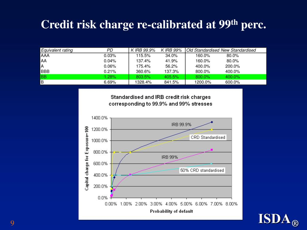 Credit risk charge re-calibrated at 99