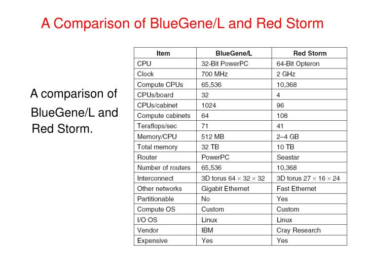A Comparison of BlueGene/L and Red Storm