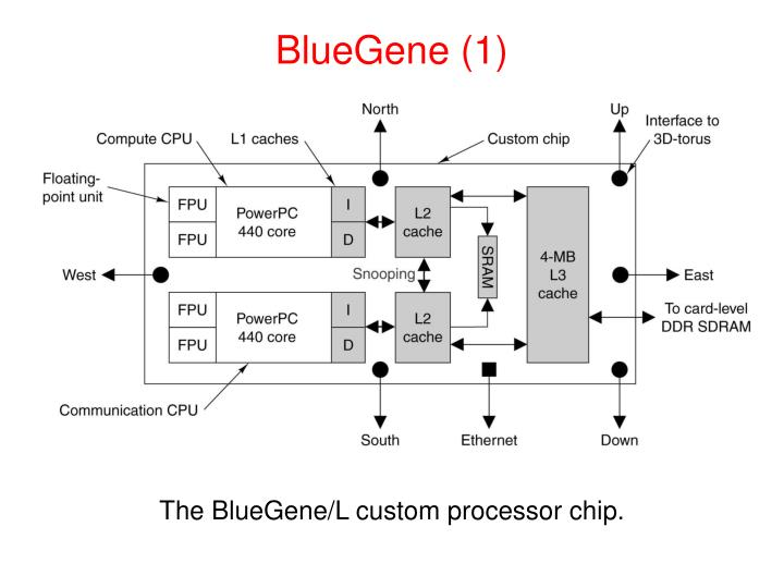 BlueGene (1)