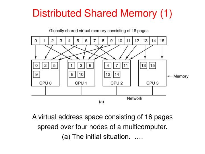 Distributed Shared Memory (1)