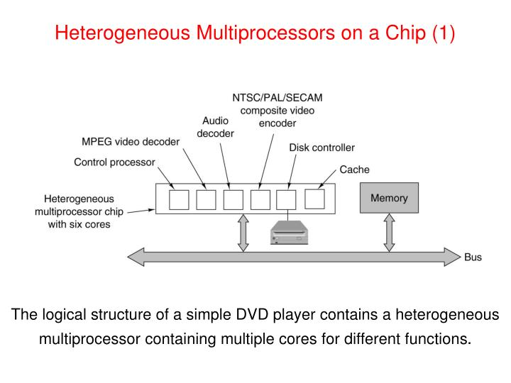 Heterogeneous Multiprocessors on a Chip (1)