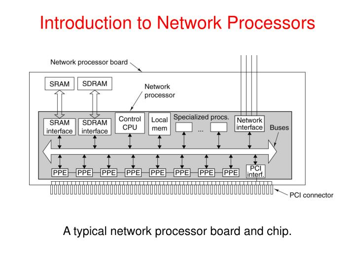 Introduction to Network Processors
