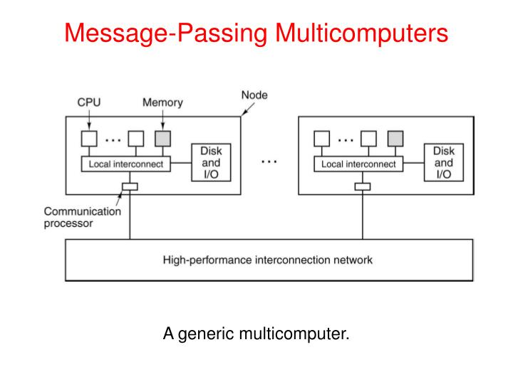Message-Passing Multicomputers