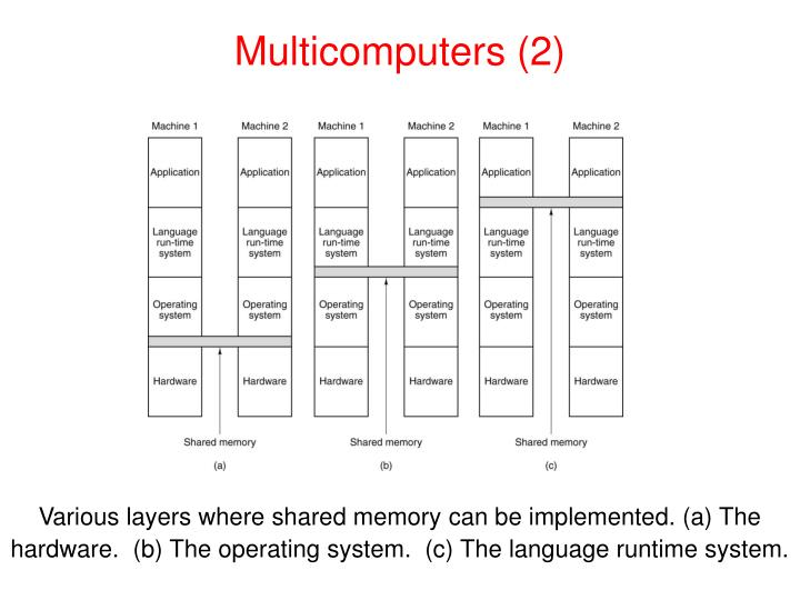 Multicomputers (2)